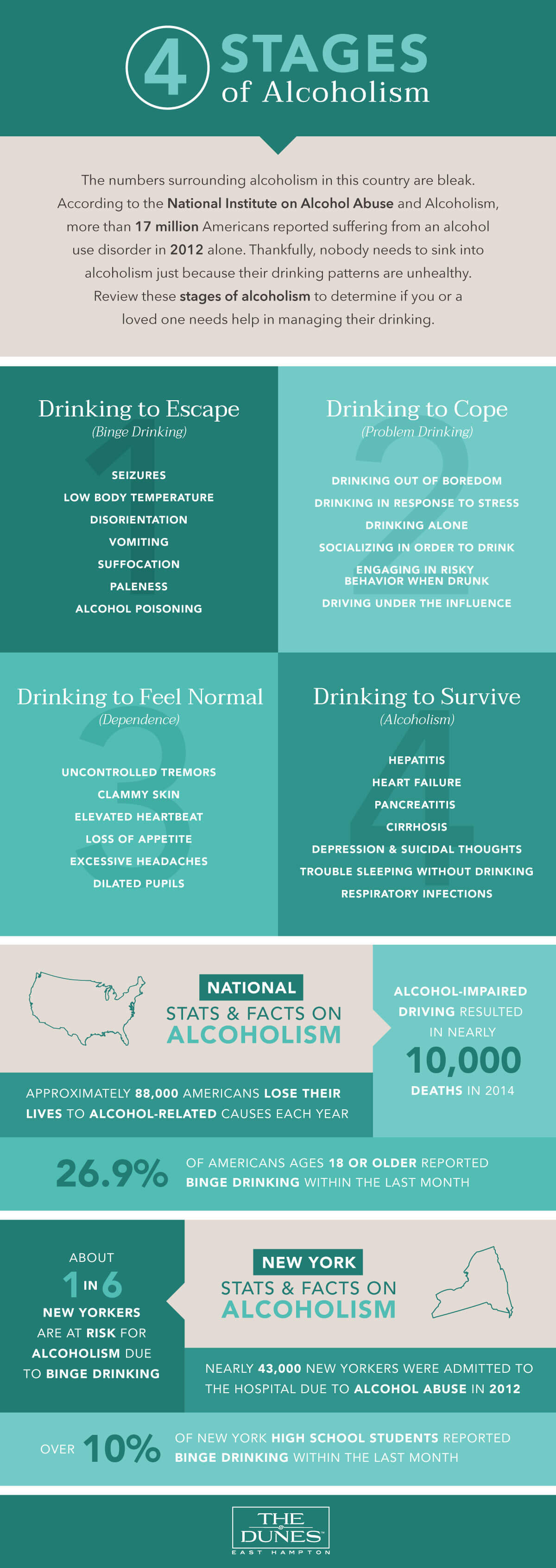 Four Stages of Alcoholism Infographic - US And New York Stats